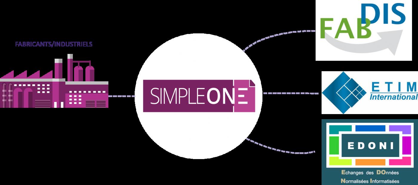Modèle d'export SimpleOne