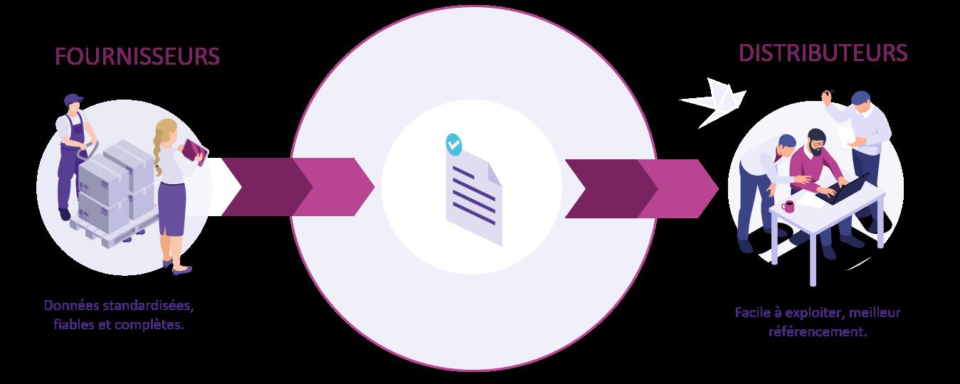 Un fournisseur transmettant des données standardisées (FABDIS, ETIM, EDONI), fiables et complètes permettra au distributeur d'exploiter facilement le ficher et de réaliser un meilleur référencement.