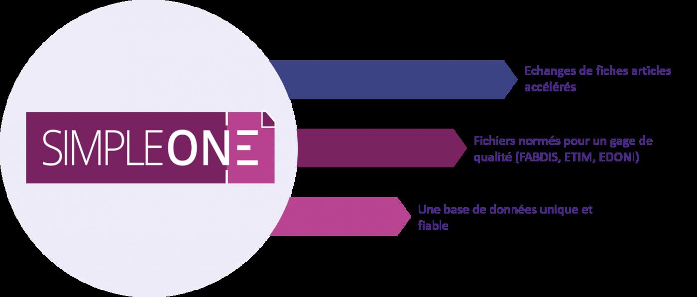 La solution SimpleOne permet un échange de fiches articles accéléré, d'avoir des fichier normés (FABDIS, ETIM, EDONI). C'est une base de données unique et fiable.