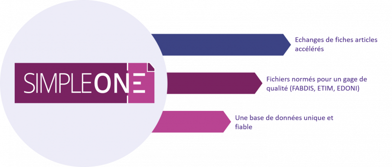 SimpleOne Echange de données dans des formats normés (fabdis, etim, edoni)